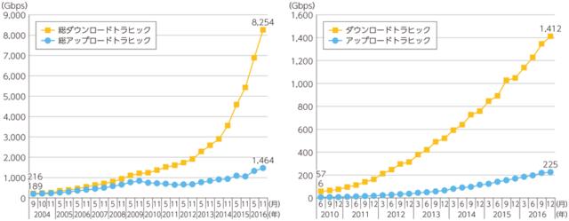 総務省平成29年度情報通信白書から抜粋:我が国のトラヒックの推移(左:ブロードバンド、右:移動体通信)